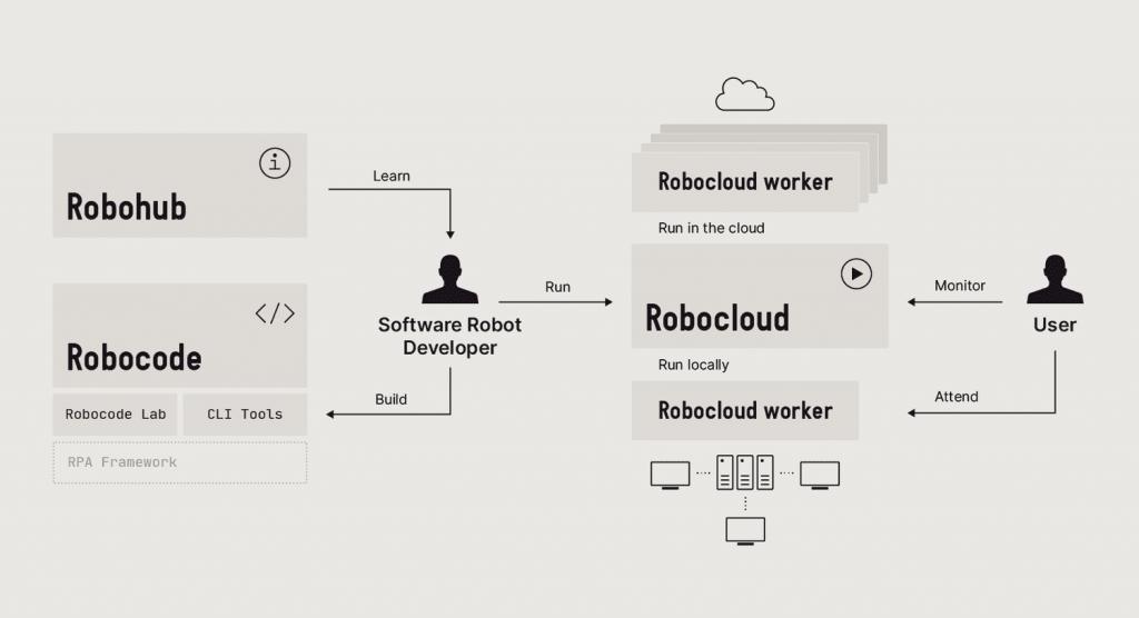 robocorp-suite-overview