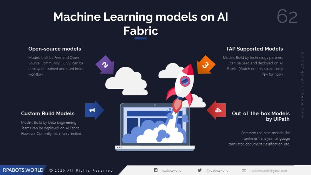Types of Machine Learning models on AI Fabric