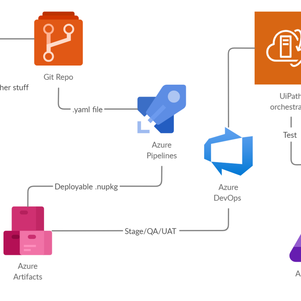 CI CD Pipeline for UiPath