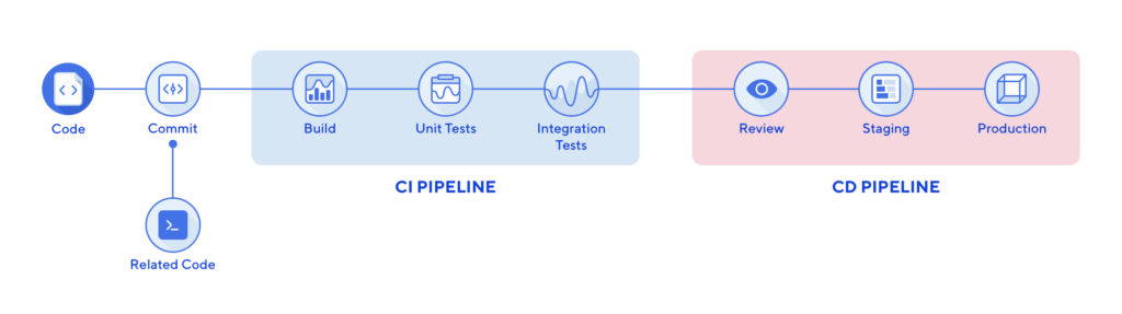 What is a CI/CD pipeline