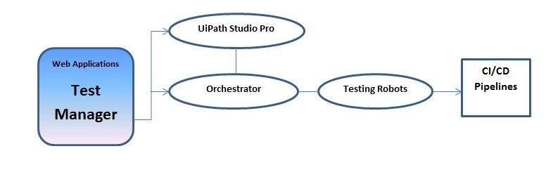 Working with UiPath Test Automation 1